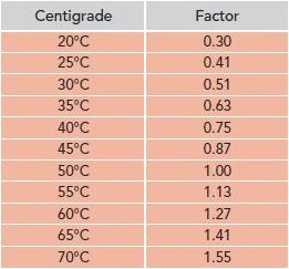 Radiator Sizing Output Versus Heat Loss